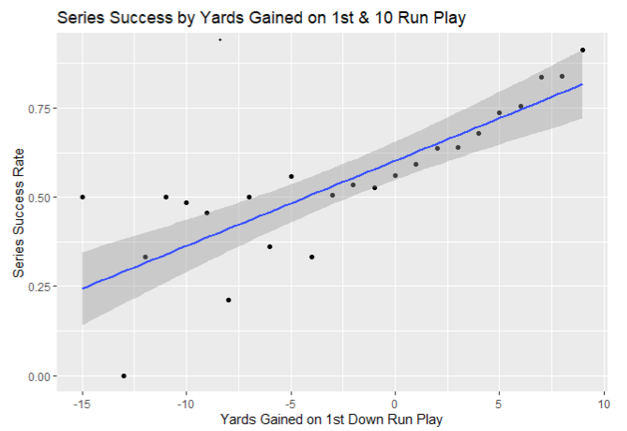 Offense Success Rate
